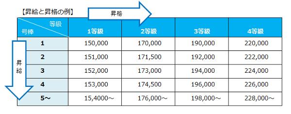昇給昇格の例